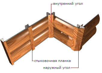 Блок Хаус - Комплектующие и подсистема